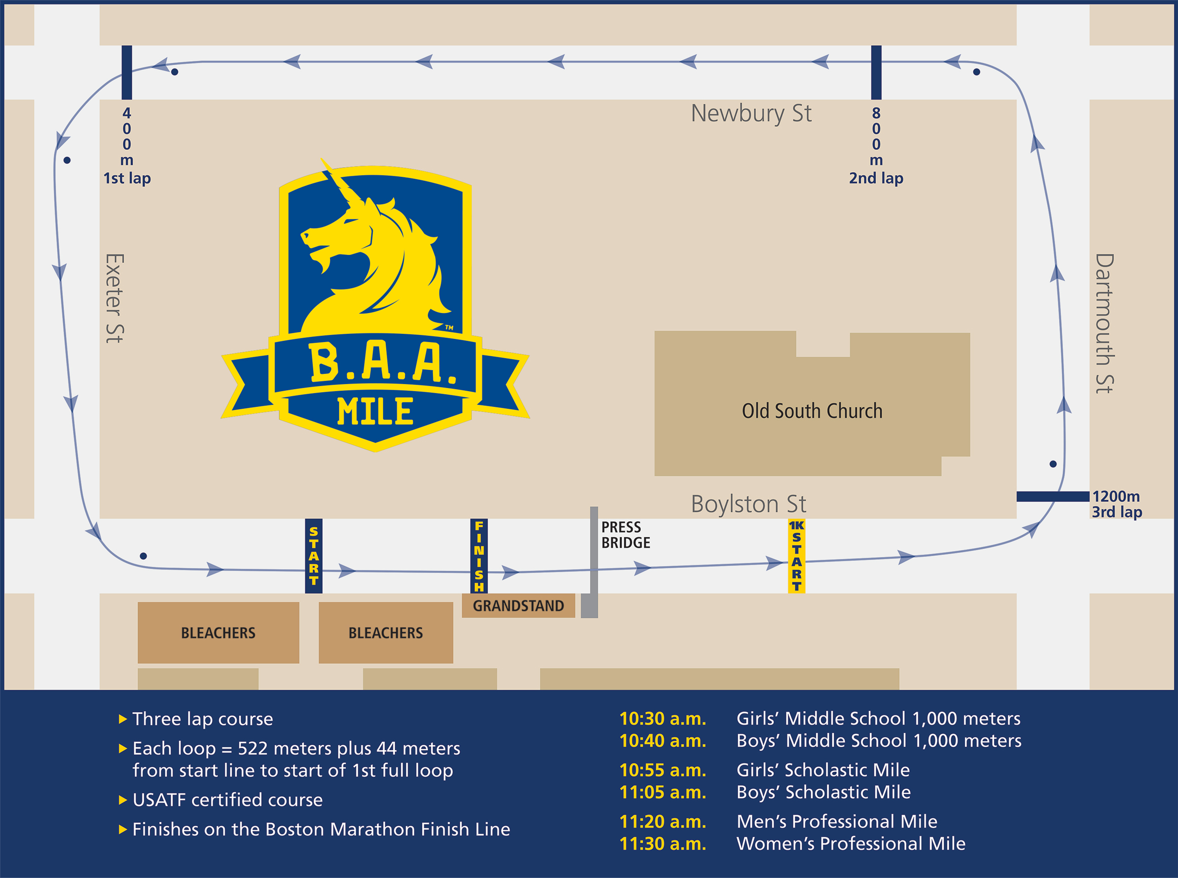 B.A.A. Invitational Mile and 1000m Course